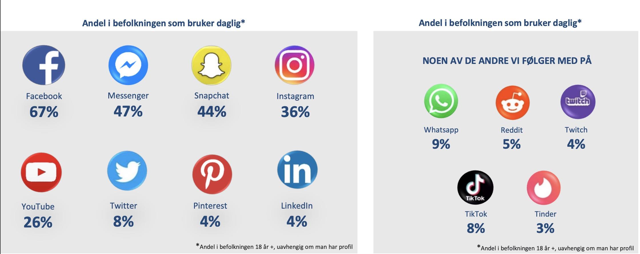 Statistikk sosiale medier 2021